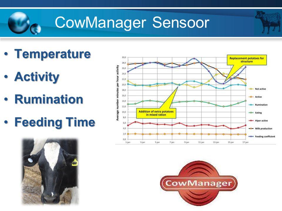 CowManager Sensoor TemperatureTemperature ActivityActivity RuminationRumination Feeding TimeFeeding Time