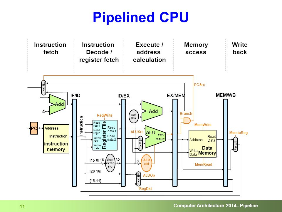 Computer Architecture 2014– Pipeline 11 Pipelined CPU