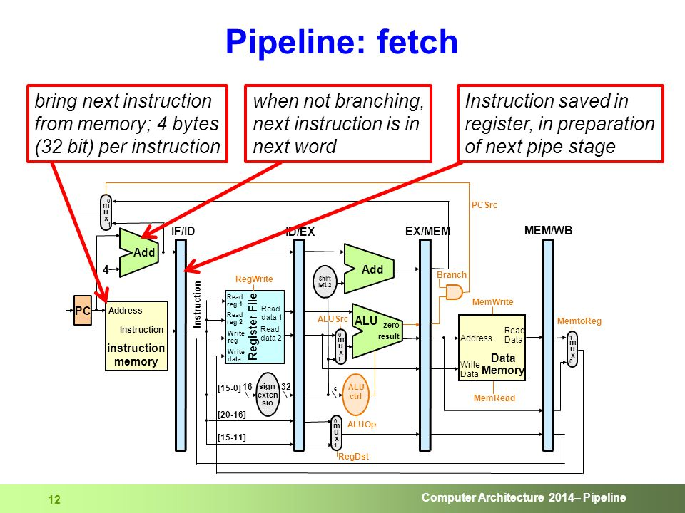 Computer Architecture 2014– Pipeline 12 Pipeline: fetch bring next instruction from memory; 4 bytes (32 bit) per instruction Instruction saved in regi