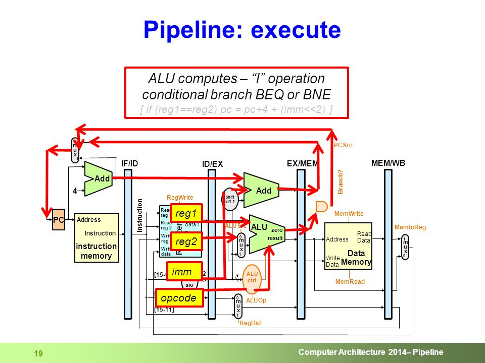 "Computer Architecture 2014– Pipeline 19 Pipeline: execute ALU computes – ""I"" operation conditional branch BEQ or BNE [ if (reg1==reg2) pc = pc+4 + (im"