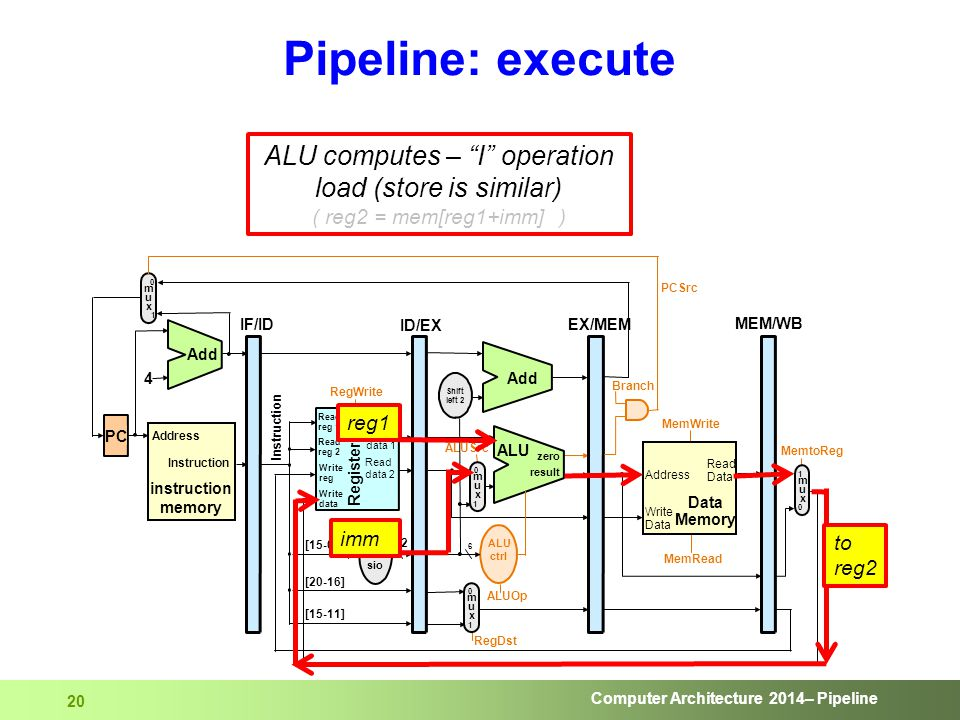 "Computer Architecture 2014– Pipeline 20 Pipeline: execute ALU computes – ""I"" operation load (store is similar) ( reg2 = mem[reg1+imm] ) reg1 imm to re"