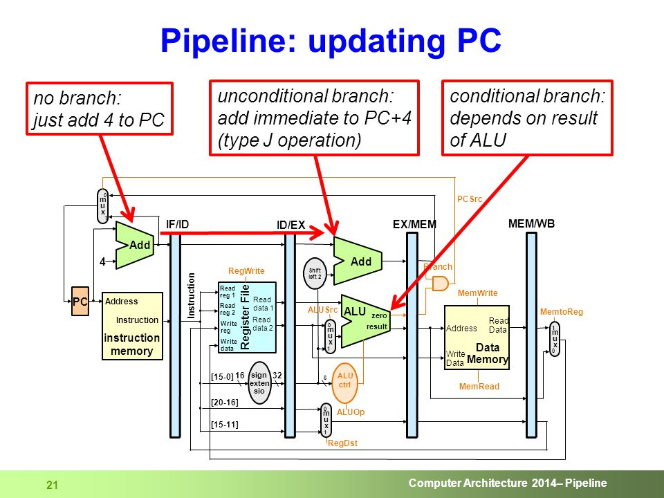Computer Architecture 2014– Pipeline 21 Pipeline: updating PC no branch: just add 4 to PC unconditional branch: add immediate to PC+4 (type J operatio