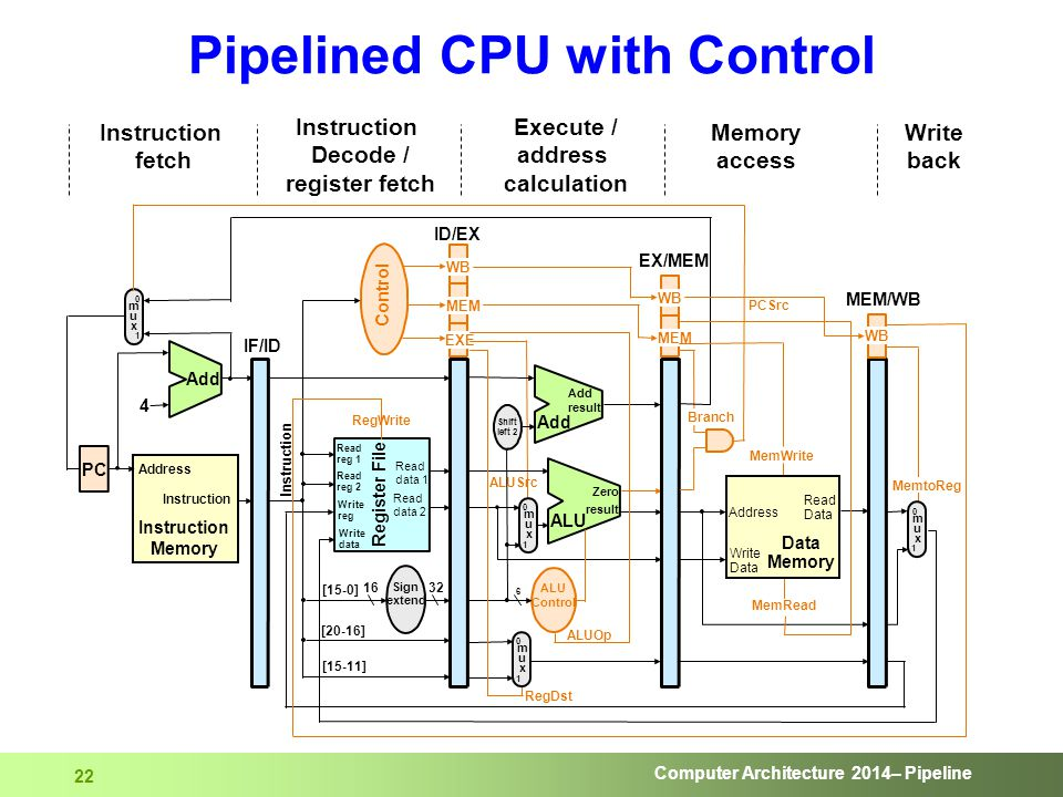 Computer Architecture 2014– Pipeline 22 Pipelined CPU with Control