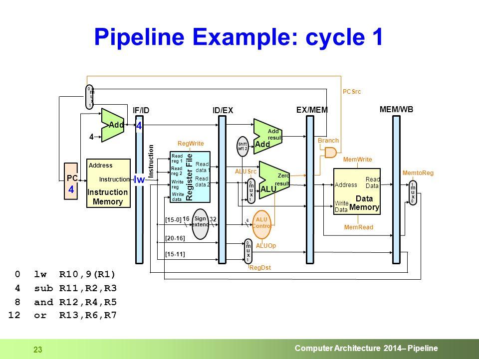 Computer Architecture 2014– Pipeline 23 Pipeline Example: cycle 1 0 lw R10,9(R1) 4 sub R11,R2,R3 8 and R12,R4,R5 12 or R13,R6,R7
