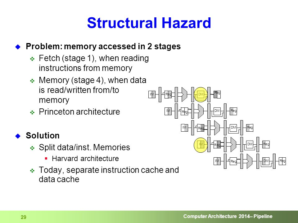 Computer Architecture 2014– Pipeline 29 Structural Hazard  Problem: memory accessed in 2 stages  Fetch (stage 1), when reading instructions from mem
