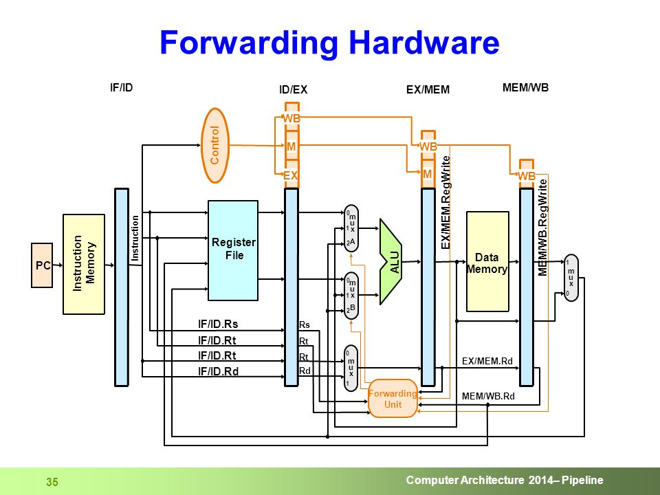 Computer Architecture 2014– Pipeline 35 Forwarding Hardware