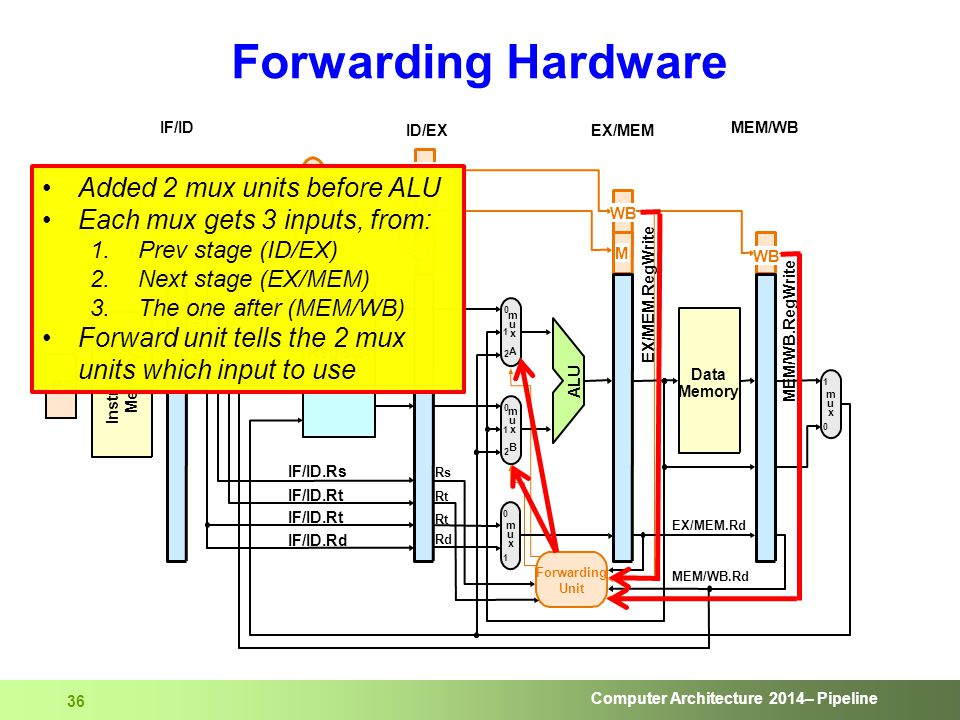 Computer Architecture 2014– Pipeline 36 Forwarding Hardware Added 2 mux units before ALU Each mux gets 3 inputs, from: 1.Prev stage (ID/EX) 2.Next sta