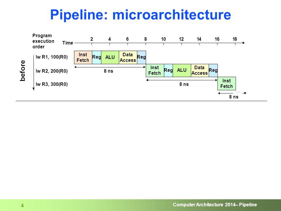 Computer Architecture 2014– Pipeline 4 Data Access Data Access Pipeline: microarchitecture 24681012141618...