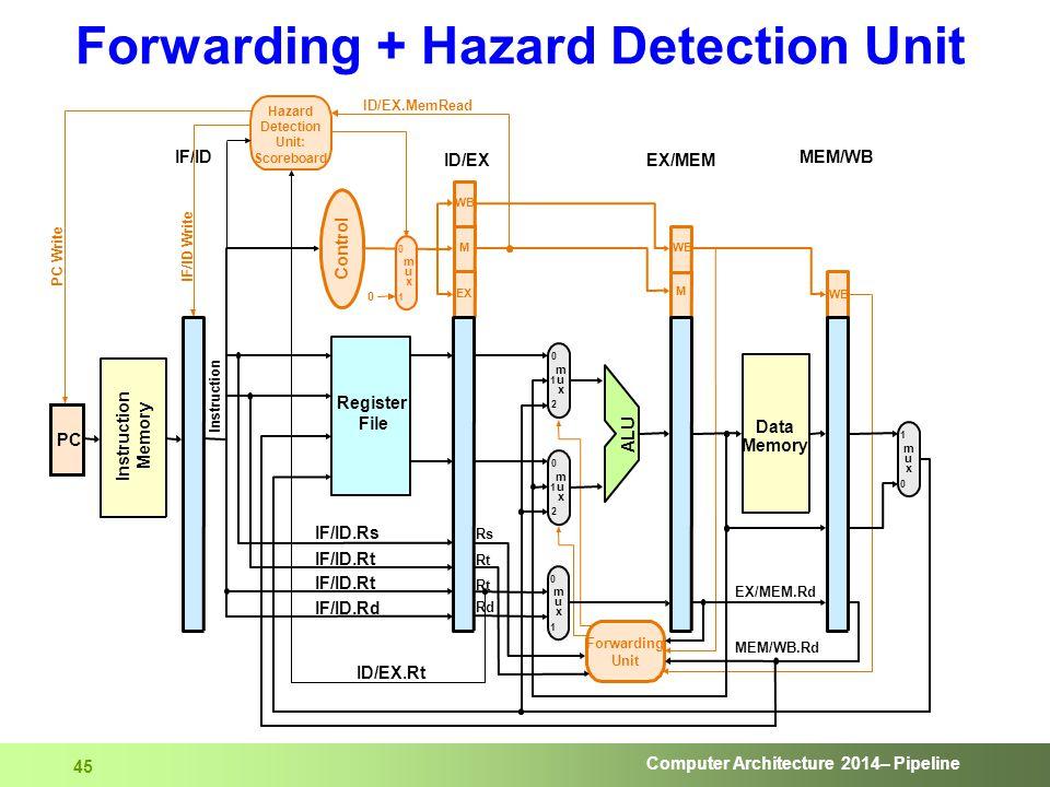 Computer Architecture 2014– Pipeline 45 Forwarding + Hazard Detection Unit
