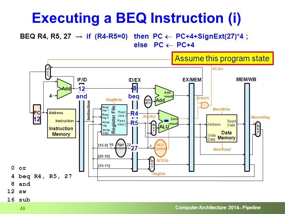 Computer Architecture 2014– Pipeline 49 Executing a BEQ Instruction (i) BEQ R4, R5, 27 → if (R4-R5=0) then PC  PC+4+SignExt(27)*4 ; else PC  PC+4 0
