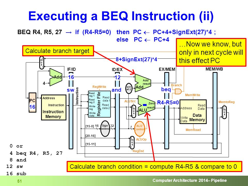 Computer Architecture 2014– Pipeline 51 Executing a BEQ Instruction (ii) BEQ R4, R5, 27 → if (R4-R5=0) then PC  PC+4+SignExt(27)*4 ; else PC  PC+4 0