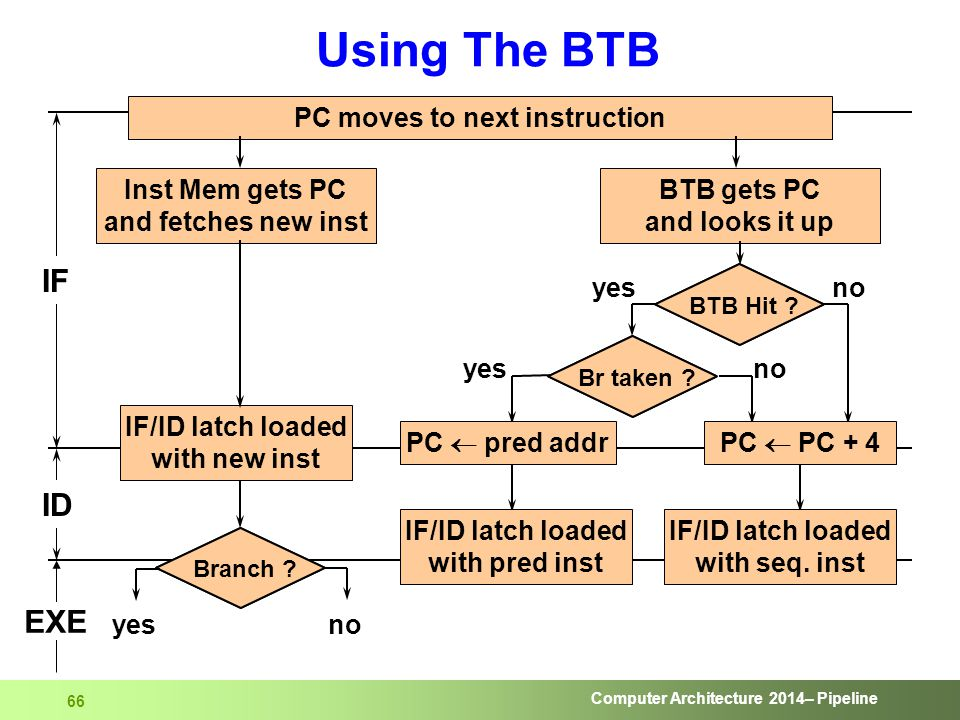 Computer Architecture 2014– Pipeline 66 Using The BTB PC moves to next instruction Inst Mem gets PC and fetches new inst BTB gets PC and looks it up I