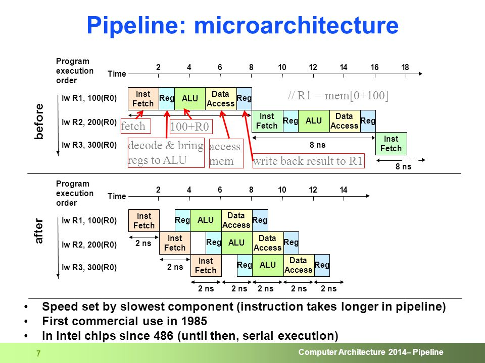 Computer Architecture 2014– Pipeline 7 Data Access Data Access Data Access Data Access Data Access Pipeline: microarchitecture Speed set by slowest co