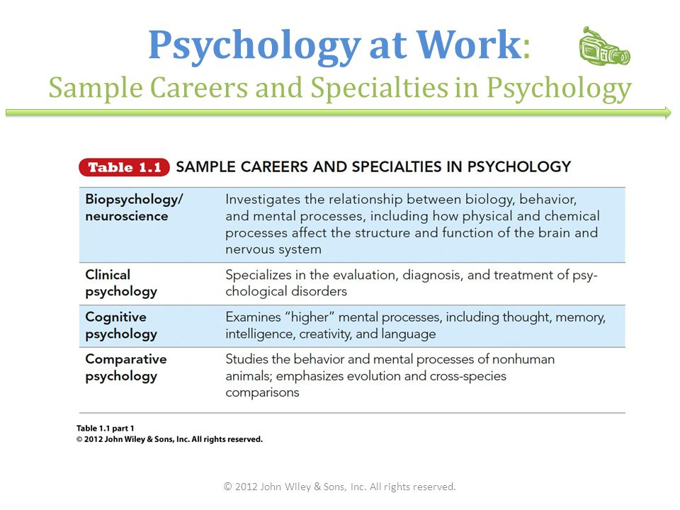 Psychology at Work: Sample Careers and Specialties in Psychology © 2012 John Wiley & Sons, Inc. All rights reserved.