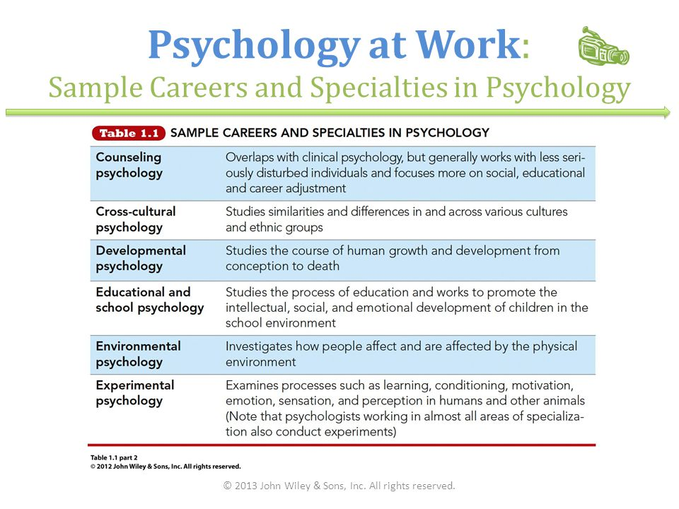 Psychology at Work: Sample Careers and Specialties in Psychology © 2013 John Wiley & Sons, Inc. All rights reserved.