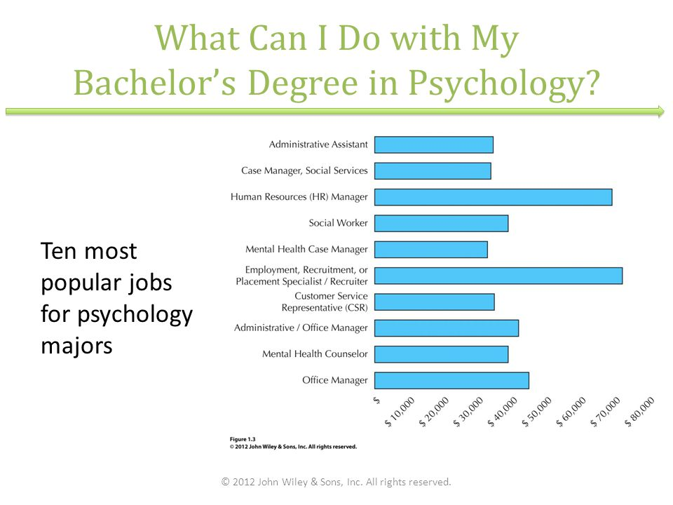 What Can I Do with My Bachelor's Degree in Psychology? Ten most popular jobs for psychology majors © 2012 John Wiley & Sons, Inc. All rights reserved.