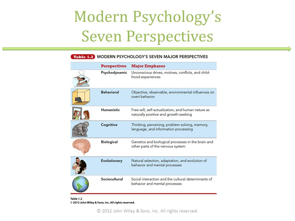 Modern Psychology's Seven Perspectives © 2012 John Wiley & Sons, Inc. All rights reserved.