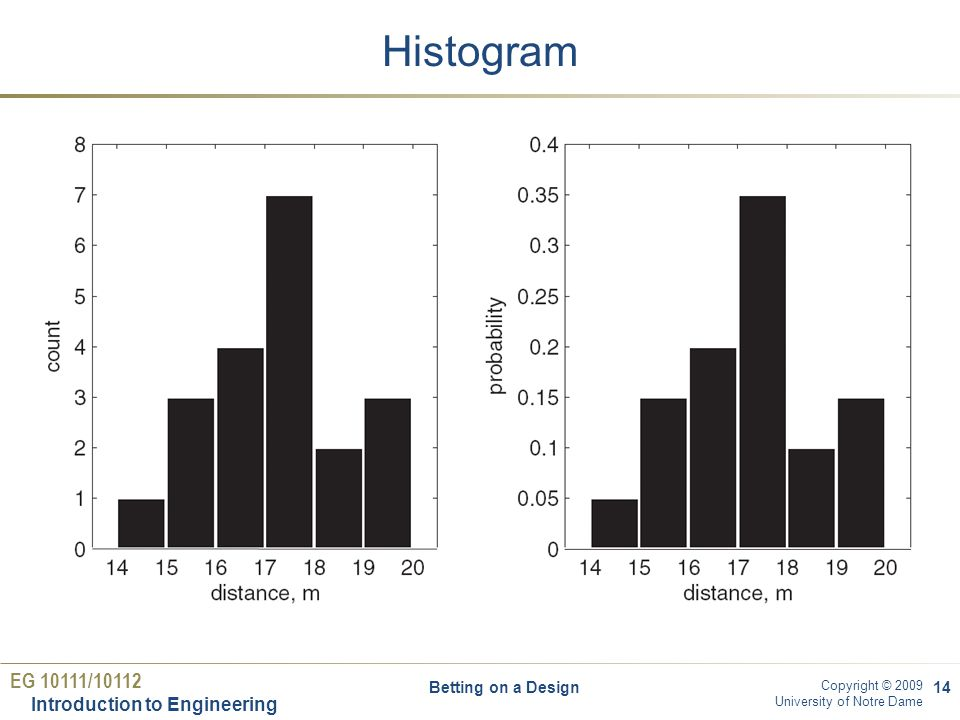 EG 10111/10112 Introduction to Engineering Copyright © 2009 University of Notre Dame Histogram Betting on a Design14