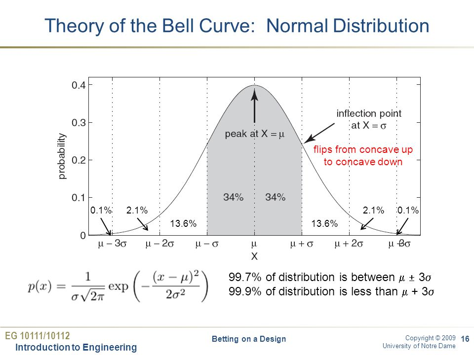 EG 10111/10112 Introduction to Engineering Copyright © 2009 University of Notre Dame Theory of the Bell Curve: Normal Distribution Betting on a Design16 flips from concave up to concave down 2.1% 13.6% 2.1%0.1% 99.7% of distribution is between  3  99.9% of distribution is less than  + 3 