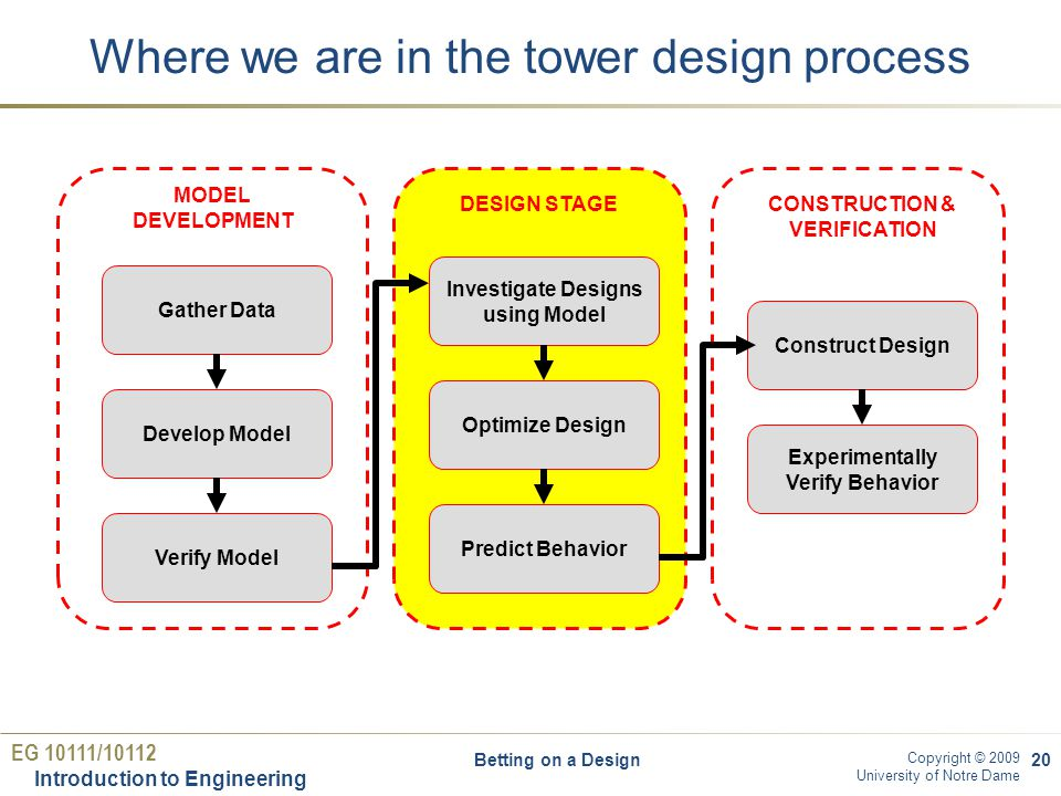EG 10111/10112 Introduction to Engineering Copyright © 2009 University of Notre Dame Where we are in the tower design process Betting on a Design20 Gather Data Develop Model Verify Model MODEL DEVELOPMENT Investigate Designs using Model Optimize Design Predict Behavior DESIGN STAGE Construct Design Experimentally Verify Behavior CONSTRUCTION & VERIFICATION