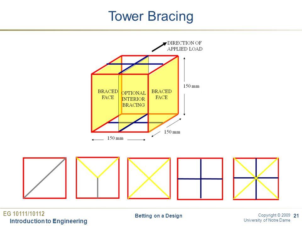 EG 10111/10112 Introduction to Engineering Copyright © 2009 University of Notre Dame Tower Bracing Betting on a Design21
