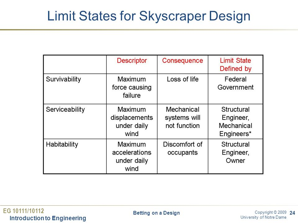EG 10111/10112 Introduction to Engineering Copyright © 2009 University of Notre Dame Limit States for Skyscraper Design Betting on a Design24