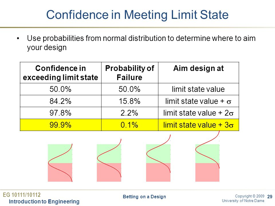 EG 10111/10112 Introduction to Engineering Copyright © 2009 University of Notre Dame Confidence in Meeting Limit State Use probabilities from normal distribution to determine where to aim your design 29 Confidence in exceeding limit state Probability of Failure Aim design at 50.0% limit state value 84.2%15.8% limit state value +  97.8%2.2% limit state value + 2  99.9%0.1% limit state value + 3  Betting on a Design