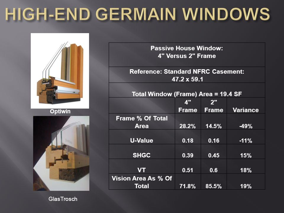 Passive House Window: 4 Versus 2 Frame Reference: Standard NFRC Casement: 47.2 x 59.1 Total Window (Frame) Area = 19.4 SF 4 Frame 2 FrameVariance Frame % Of Total Area 28.2%14.5%-49% U-Value 0.180.16-11% SHGC 0.390.4515% VT 0.510.618% Vision Area As % Of Total 71.8%85.5%19% GlasTrosch Optiwin