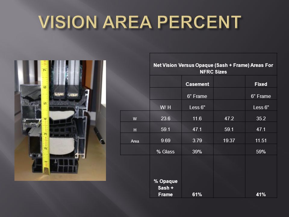 """Net Vision Versus Opaque (Sash + Frame) Areas For NFRC Sizes Casement Fixed 6"""" Frame W/ HLess 6"""