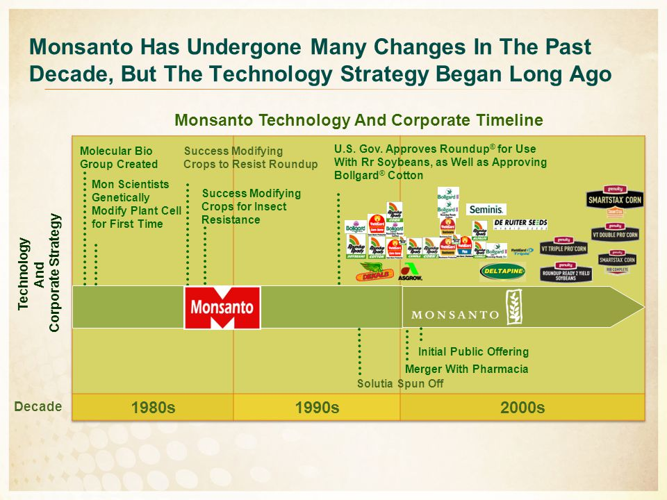 Monsanto Technology And Corporate Timeline Monsanto Has Undergone Many Changes In The Past Decade, But The Technology Strategy Began Long Ago Technolo