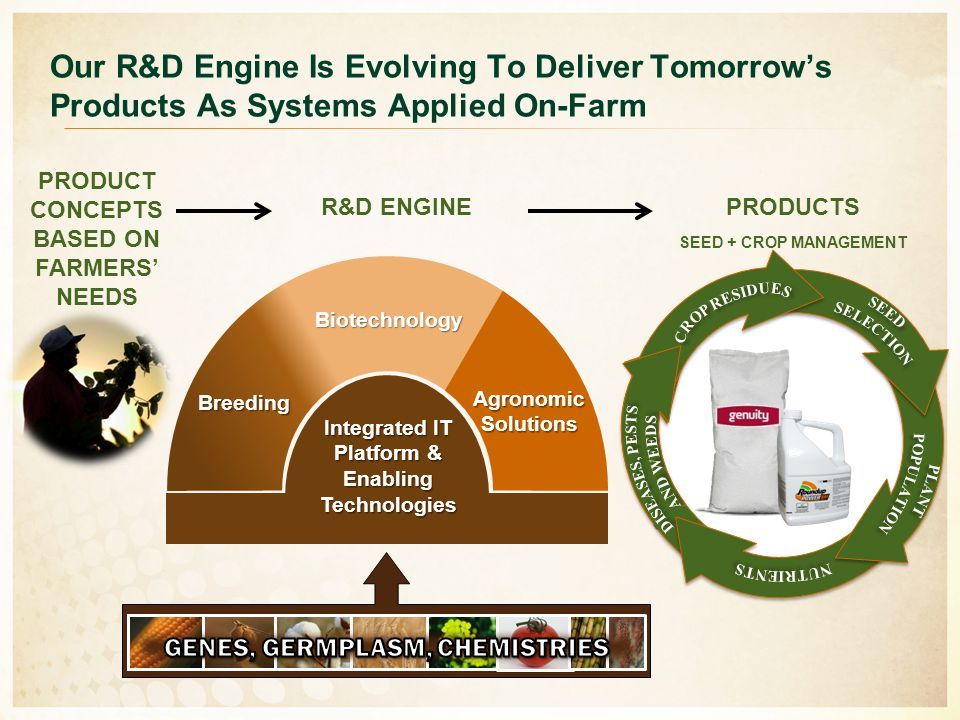 Integrated IT Platform & Enabling Technologies Biotechnology Breeding AgronomicSolutions Our R&D Engine Is Evolving To Deliver Tomorrow's Products As Systems Applied On-Farm PRODUCT CONCEPTS BASED ON FARMERS' NEEDS R&D ENGINEPRODUCTS SEED + CROP MANAGEMENT