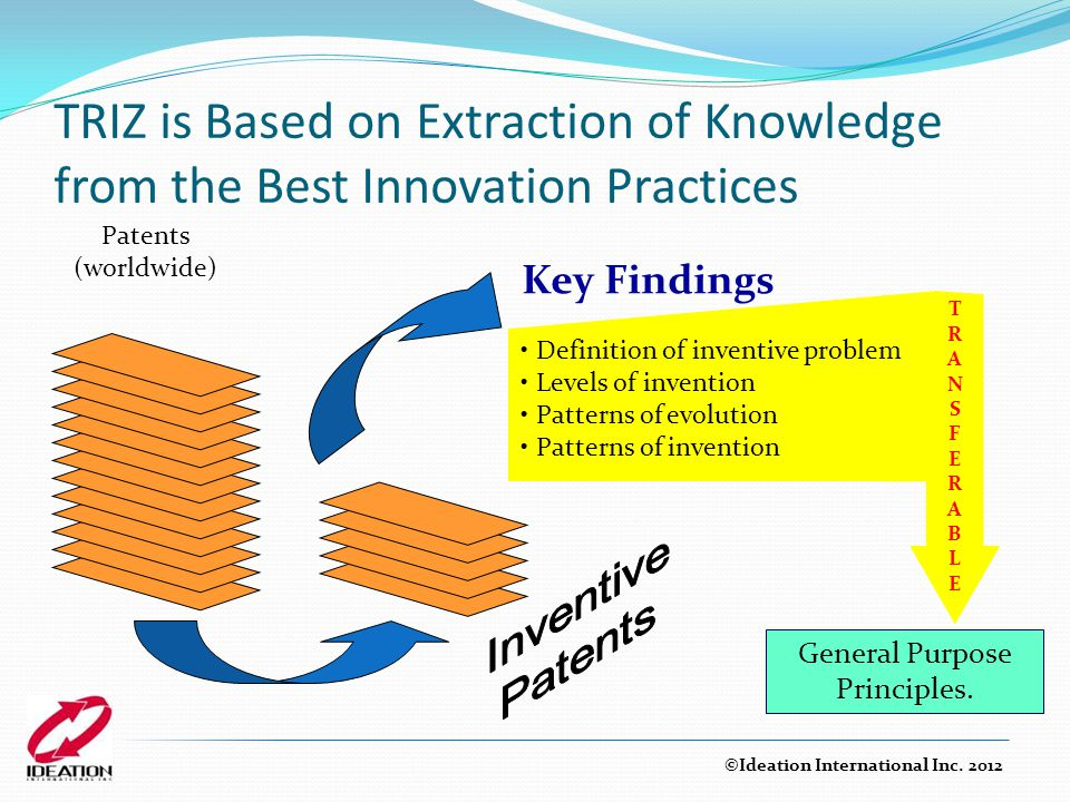 TRIZ is Based on Extraction of Knowledge from the Best Innovation Practices Key Findings Definition of inventive problem Levels of invention Patterns