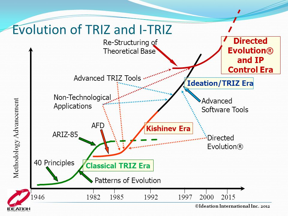 Directed Evolution® and IP Control Era Evolution of TRIZ and I-TRIZ Advanced Software Tools Methodology Advancement 1946 1982 1985 1992 1997 2000 2015 Classical TRIZ Era 40 Principles Patterns of Evolution ARIZ-85 AFD Directed Evolution® Advanced TRIZ Tools Re-Structuring of Theoretical Base Non-Technological Applications Kishinev Era Ideation/TRIZ Era ©Ideation International Inc.