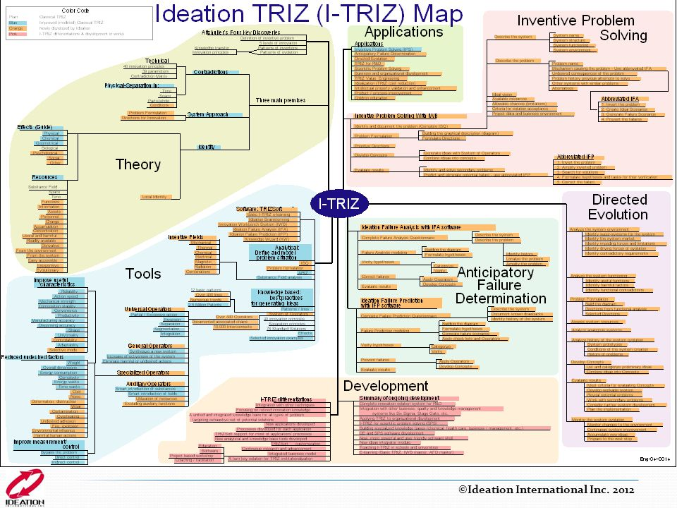 I-TRIZ Map Created by Alla Zusman based on request from M. Meier ©Ideation International Inc. 2012