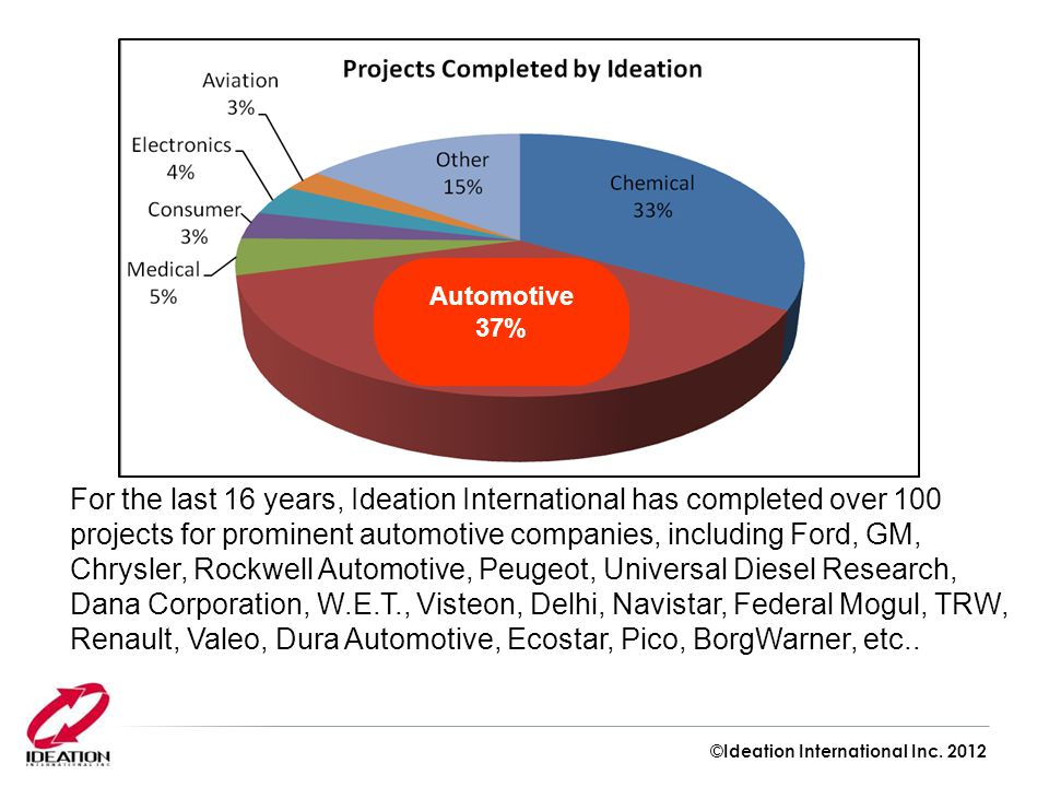 Automotive 37% For the last 16 years, Ideation International has completed over 100 projects for prominent automotive companies, including Ford, GM, Chrysler, Rockwell Automotive, Peugeot, Universal Diesel Research, Dana Corporation, W.E.T., Visteon, Delhi, Navistar, Federal Mogul, TRW, Renault, Valeo, Dura Automotive, Ecostar, Pico, BorgWarner, etc..