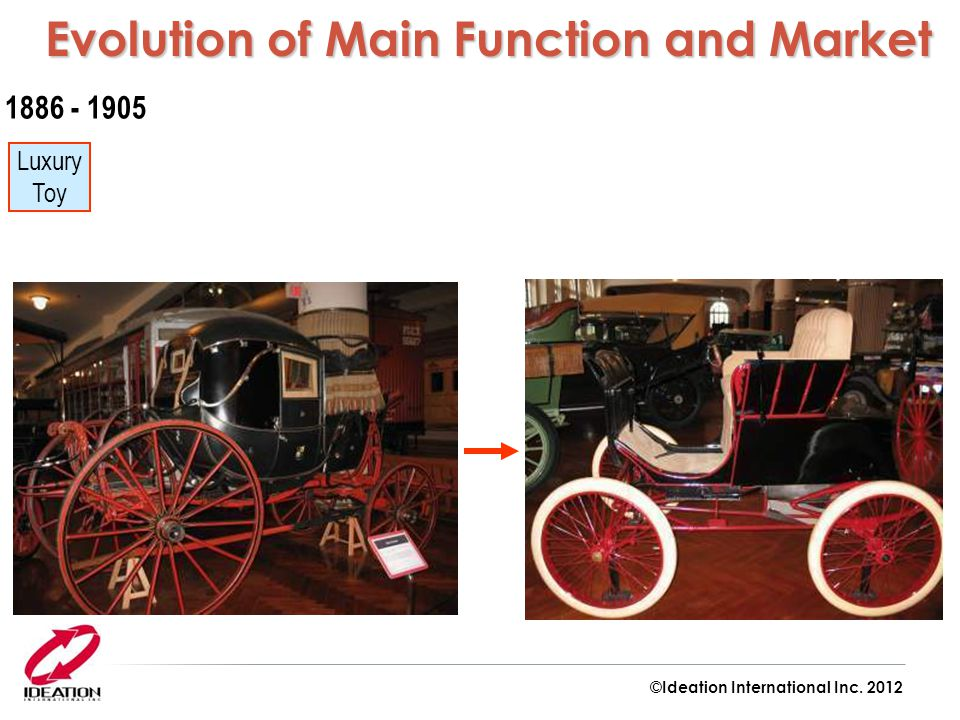 Evolution of Main Function and Market Evolution of Main Function and Market Luxury Toy 1886 - 1905 ©Ideation International Inc.