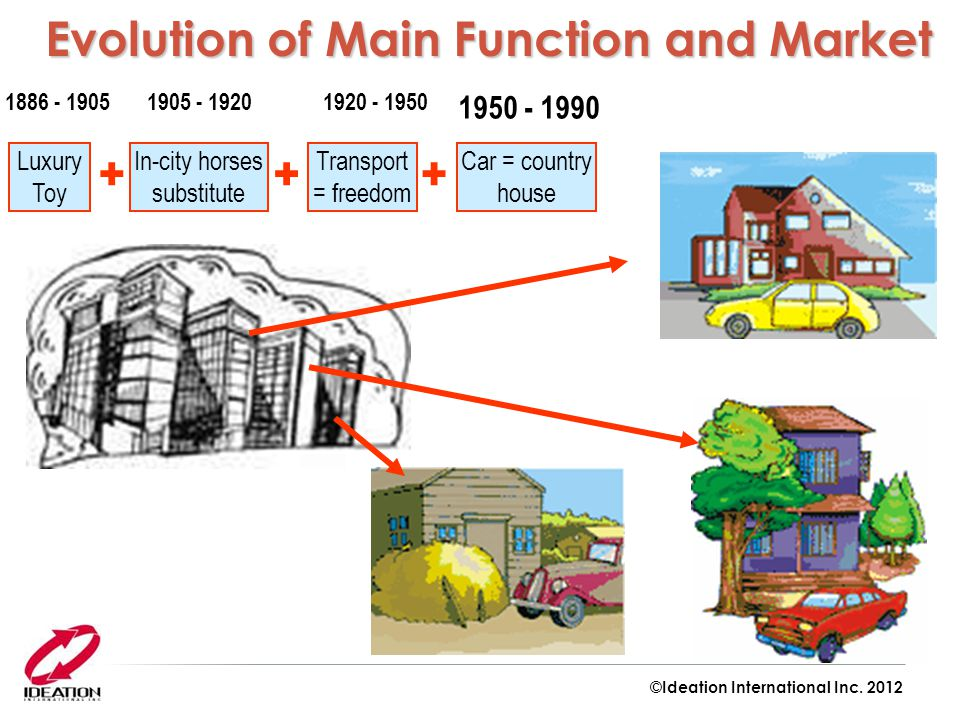 Evolution of Main Function and Market Evolution of Main Function and Market Luxury Toy Transport = freedom Car = country house 1886 - 19051920 - 1950 1950 - 1990 In-city horses substitute 1905 - 1920 +++ ©Ideation International Inc.
