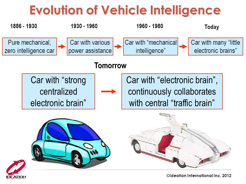 """1886 - 1930 Today Tomorrow Car with various power assistance Car with """"mechanical intelligence"""" Car with many """"little electronic brains"""" Car with """"str"""