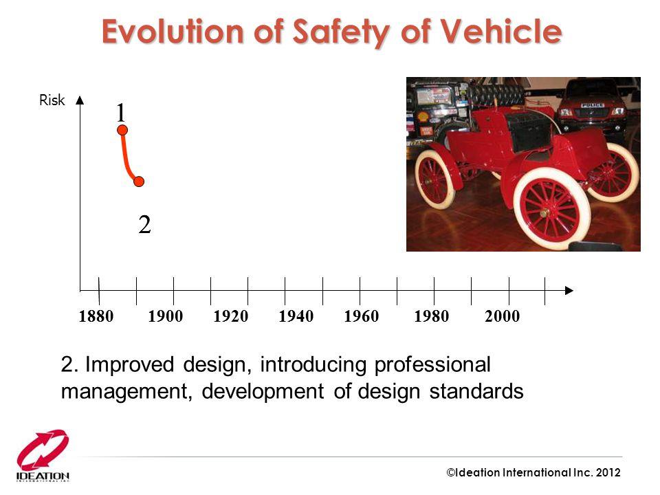 1880 1900 1920 1940 1960 19802000 1 2 1880 1900 1920 1940 1960 19802000 1 2 Risk 2. Improved design, introducing professional management, development
