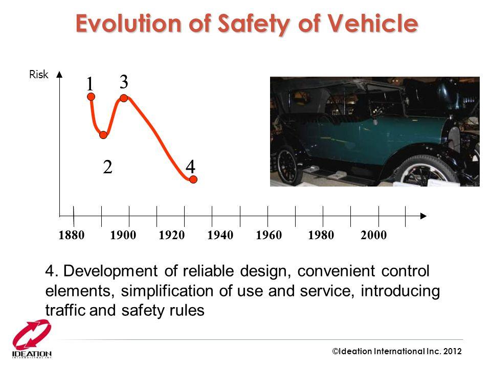1880 1900 1920 1940 1960 19802000 1 2 3 4 1880 1900 1920 1940 1960 19802000 1 2 3 4 Risk 4. Development of reliable design, convenient control element