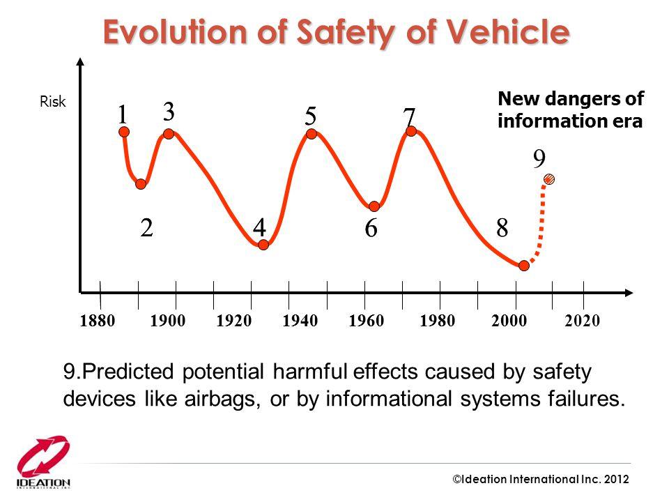 1880 1900 1920 1940 1960 19802000 1 2 3 5 6 7 84 1880 1900 1920 1940 1960 19802000 1 2 3 5 6 7 84 Risk New dangers of information era 9.Predicted pote