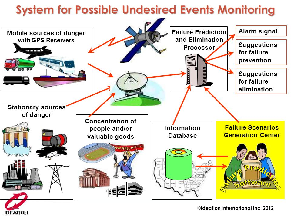 Failure Scenarios Generation Center Failure Prediction and Elimination Processor Information Database Mobile sources of danger with GPS Receivers Stat