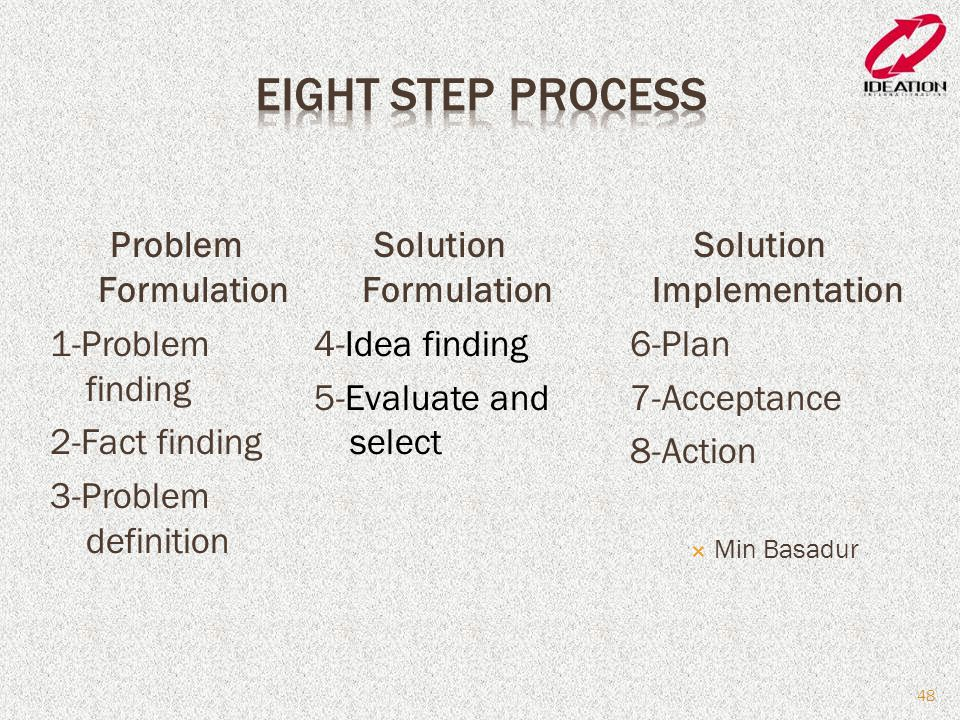 Problem Formulation 1-Problem finding 2-Fact finding 3-Problem definition Solution Implementation 6-Plan 7-Acceptance 8-Action  Min Basadur 48 Solution Formulation 4-Idea finding 5-Evaluate and select