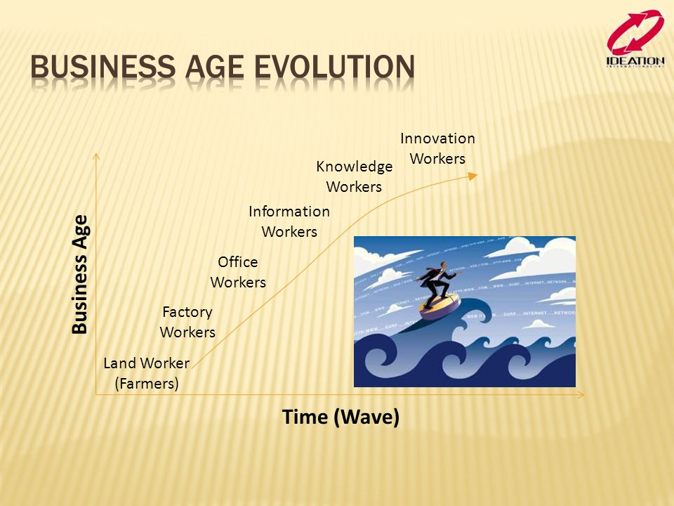 Time (Wave) Business Age Land Worker (Farmers) Factory Workers Office Workers Information Workers Knowledge Workers Innovation Workers