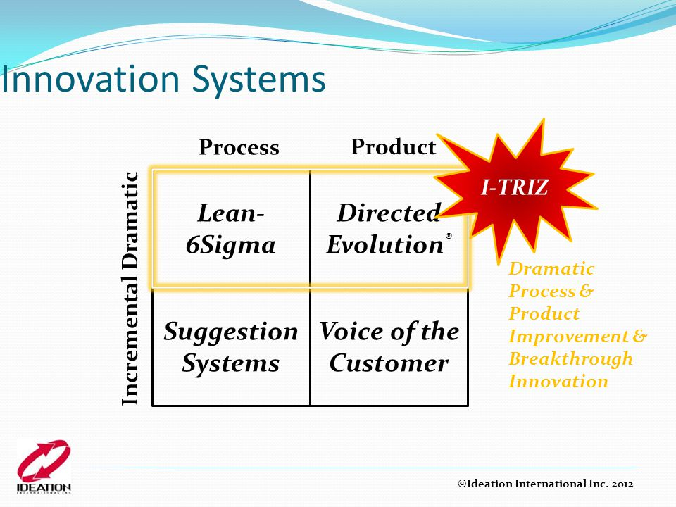 Innovation Systems Lean- 6Sigma Voice of the Customer Directed Evolution ® Suggestion Systems Product Process Incremental Dramatic I-TRIZ Dramatic Pro