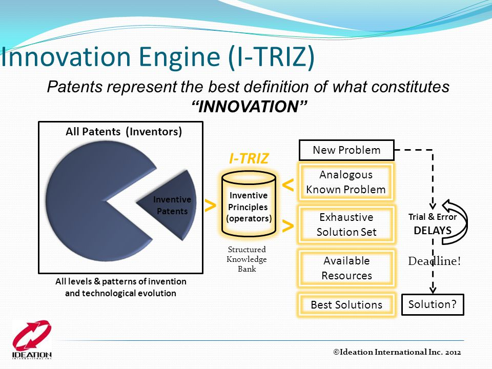 """Innovation Engine (I-TRIZ) Patents represent the best definition of what constitutes """"INNOVATION"""" Inventive Principles (operators) All Patents (Invent"""