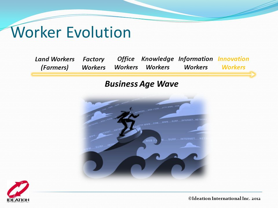 Worker Evolution Business Age Wave Land Workers (Farmers) Factory Workers Office Workers Information Workers Knowledge Workers Innovation Workers ©Ideation International Inc.