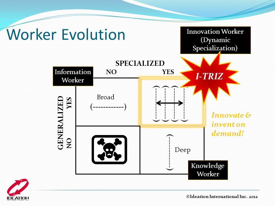 Worker Evolution SPECIALIZED NO YES GENERALIZED NO YES (------------) Information Worker Broad (------------) Knowledge Worker Deep Innovation Worker (Dynamic Specialization) (------------) Innovate & invent on demand.