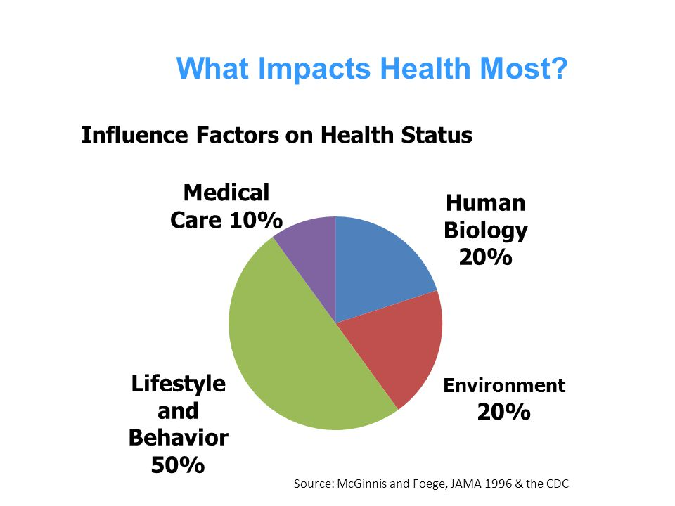 What Impacts Health Most? Source: McGinnis and Foege, JAMA 1996 & the CDC