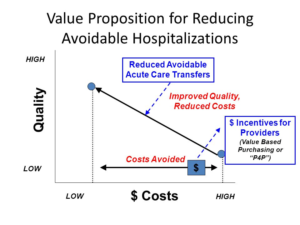 "$ Costs HIGH LOW Quality LOW HIGH Costs Avoided $ $ Incentives for Providers (Value Based Purchasing or ""P4P"") Improved Quality, Reduced Costs Reduced"